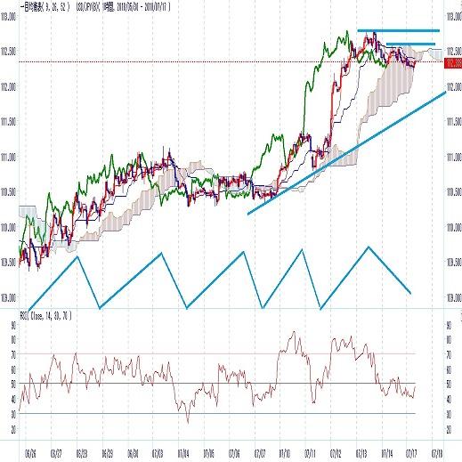 ドル円3月からのN字型二段上昇へ発展中(週報7月第3週)
