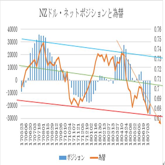 N$シカゴポジション(2018/7/10現在)