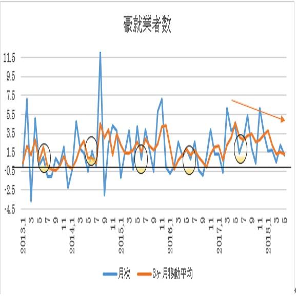 オーストラリア 6月失業率予想(18/7/18)