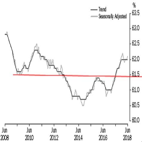 オーストラリア 6月失業率結果(18/7/19)
