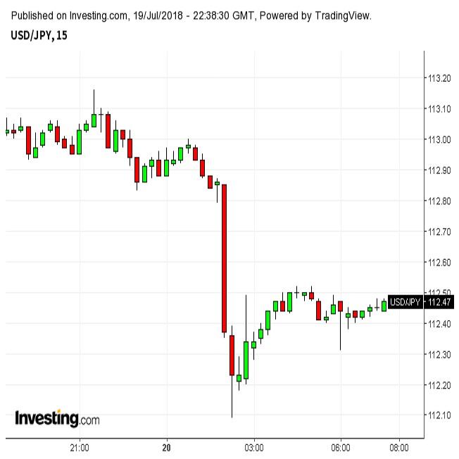 ドル円急落、トランプ大統領FRBに不満表明(7/20朝)