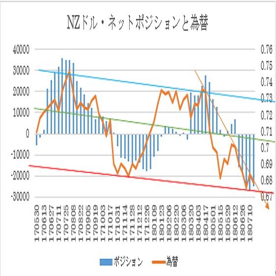 N$シカゴポジション(2018/7/23現在)