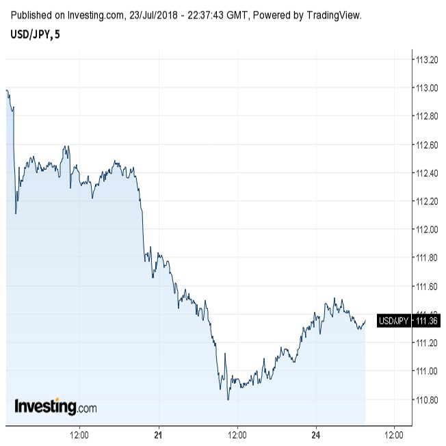 ドル円小幅反発。米長期金利は上...