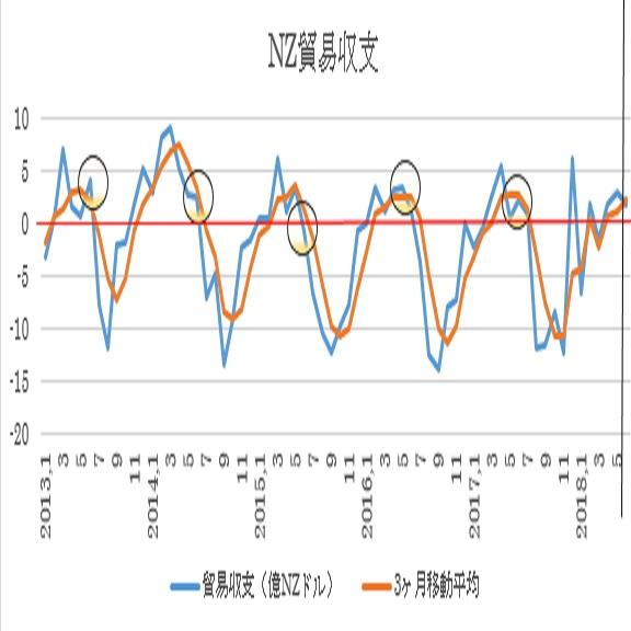 ニュージーランド6月貿易収支予想(7/24)
