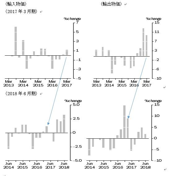 オーストラリア2018年第2四半期輸出入物価指数
