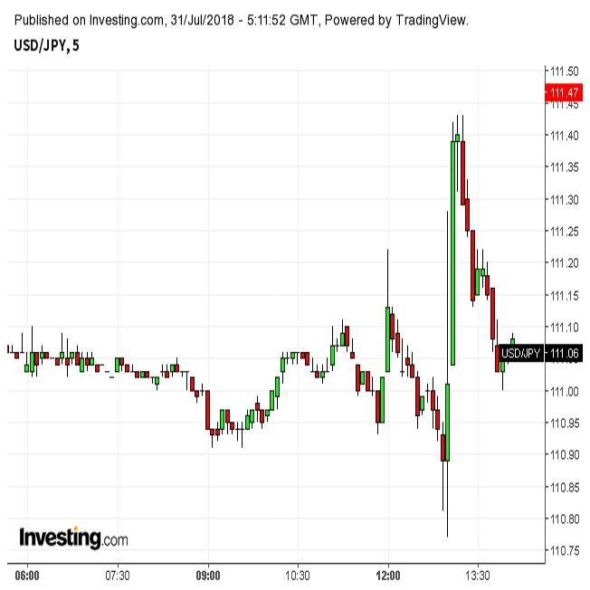 ドル円乱高下、日銀はフォワードガイダンス導入