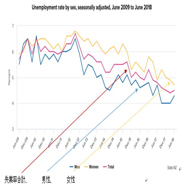 ニュージーランド2018年第2・四半期失業率結果