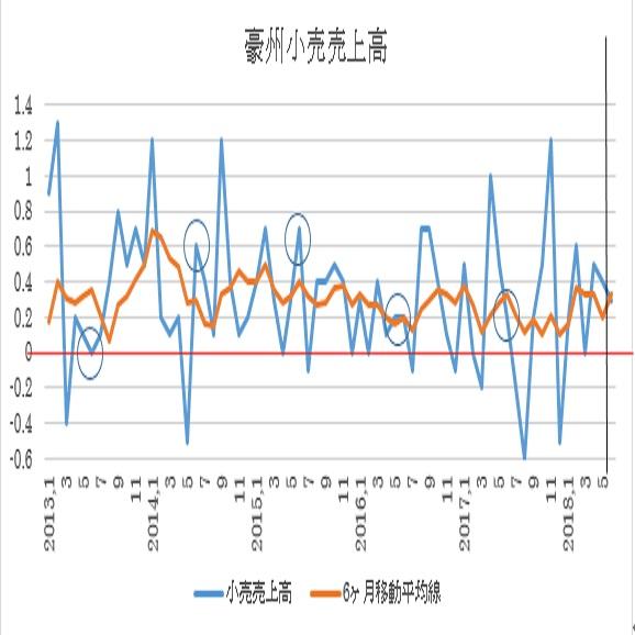 オーストラリア 6月小売売上高予想(2018/8/2)