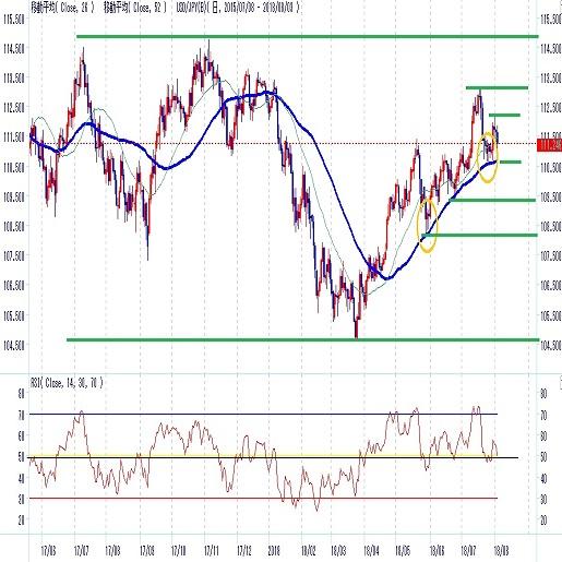 ドル円日銀金融政策からの上昇継続しきれず(8月第1週)