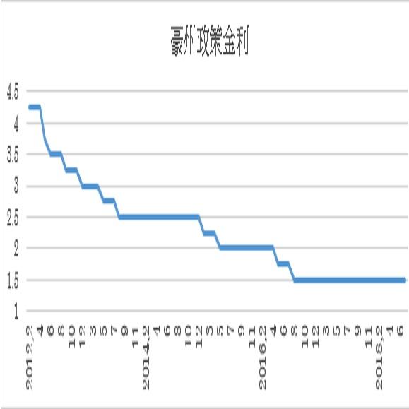 オーストラリア政策金利予想(8/7)