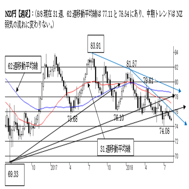 NZ/円、短期、中期ともにNZ弱気の流れ。一段の下落に注意。