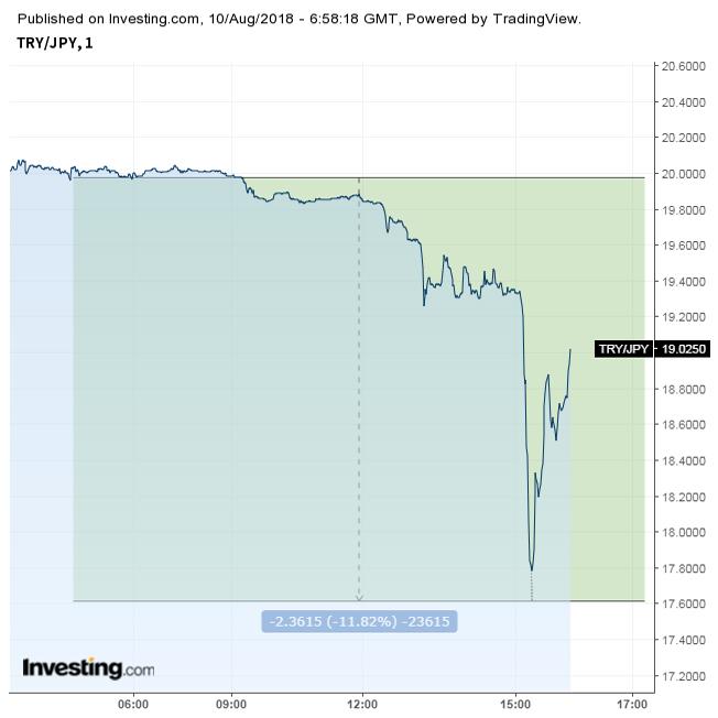 トルコリラ対円一時17円台 一日で10%超暴落