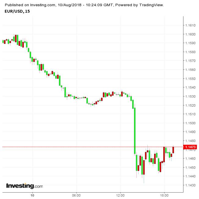 ユーロ急落、対ドルで昨年7月以来の安値(8/10夕)