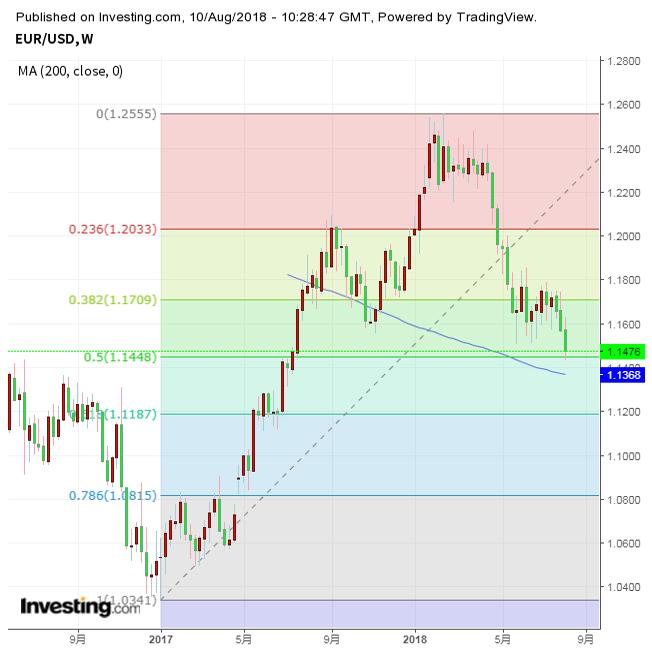 ユーロ急落、対ドルで昨年7月以来の安値 2枚目の画像