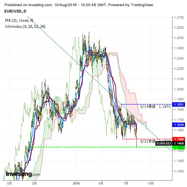 ユーロ急落、対ドルで昨年7月以来の安値 3枚目の画像