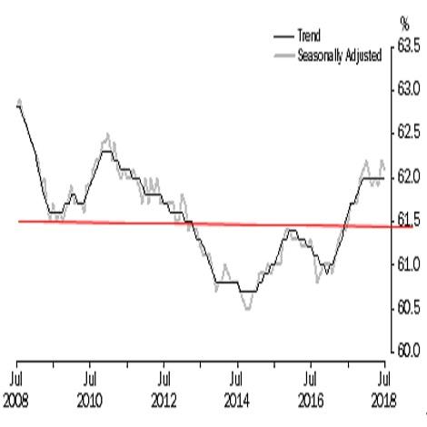 オーストラリア 7月失業率結果(18/8/16)
