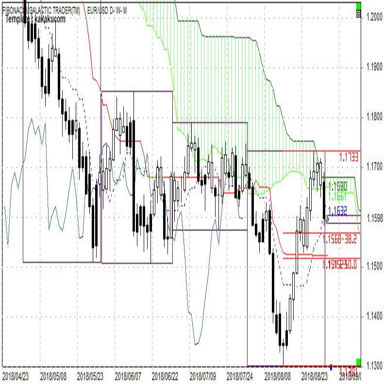 ユーロ週報 上値が重く下押しが入りやすい(9月第1週)