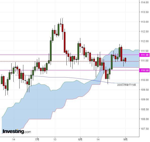 ドル円 米休場も影響し、レンジ取引続く公算(9/3夕)