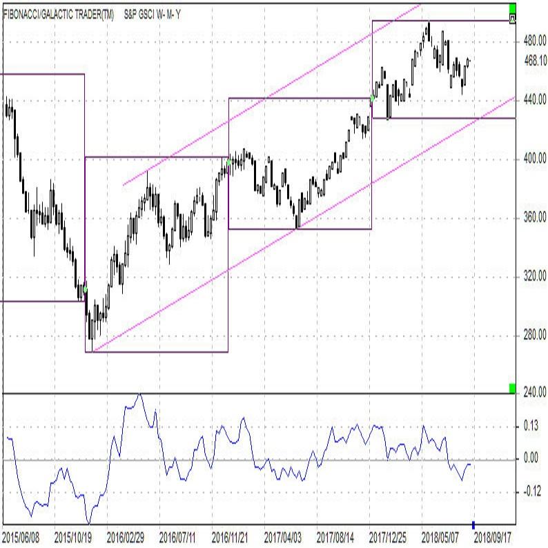 世界を代表する商品指数 S&P GSCI指数(9/5)