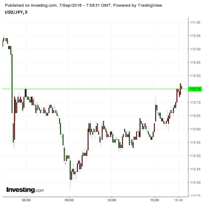 ドル円日米貿易摩擦再燃、リスクは円高に!?(9/7夕)