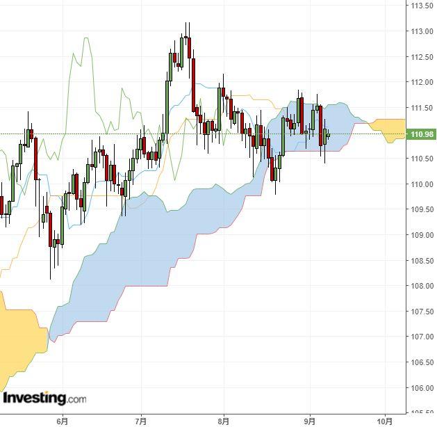ドル円 依然レンジ取引、いま少し続く公算(9/10夕)