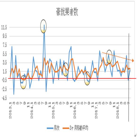 オーストラリア 8月失業率予想(18/9/12)