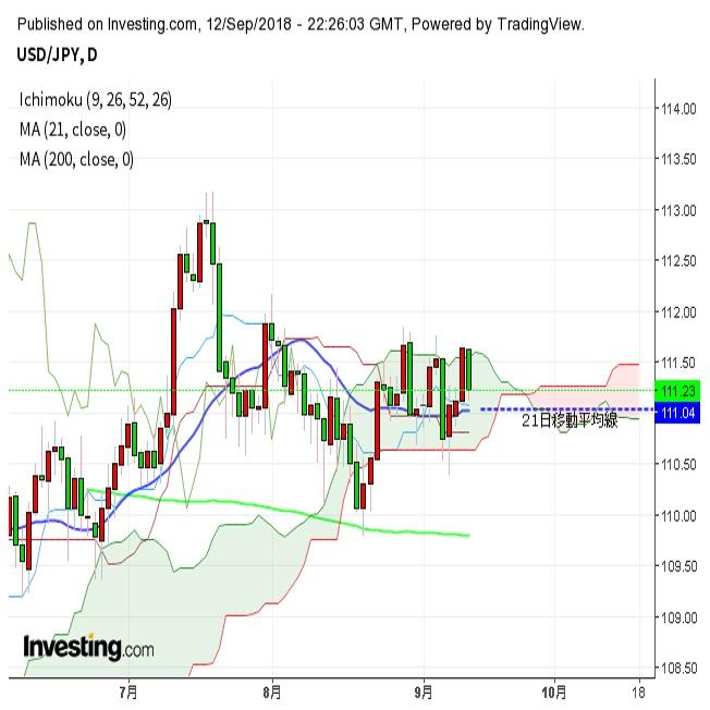 ドル円 期待はずれのPPIに反落(9/13朝)
