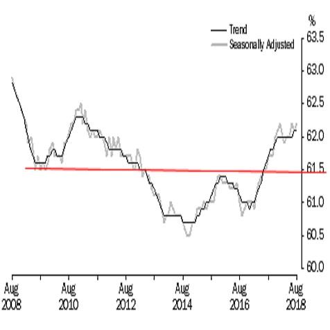 オーストラリア 8月失業率結果(9/13)