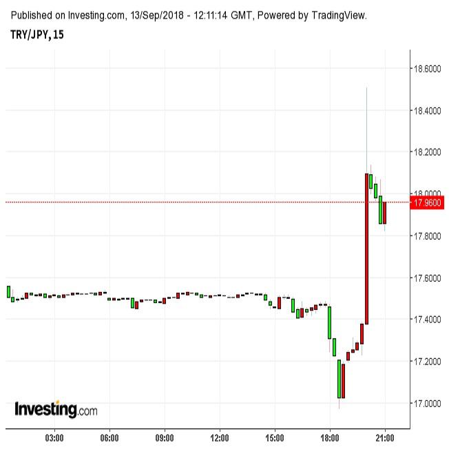 トルコリラ18円台を回復 中銀大幅利上げで(9/13夜)