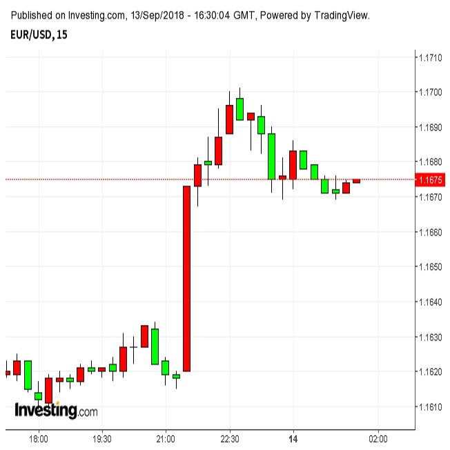 ユーロ一時1.17台 トルコ利上げ弱めの米CPI(9/13夜)
