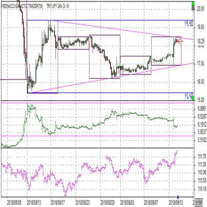 トルコ中銀は大統領に屈せず大幅利上げ