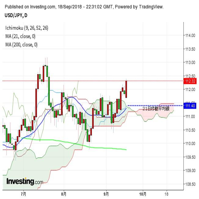 ドル円112円台前半に上昇、米長期金利上昇(9/19朝)