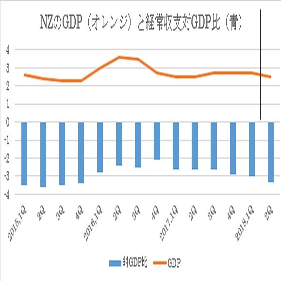 ニュージーランドの第2四半期経常収支結果 (9/19)