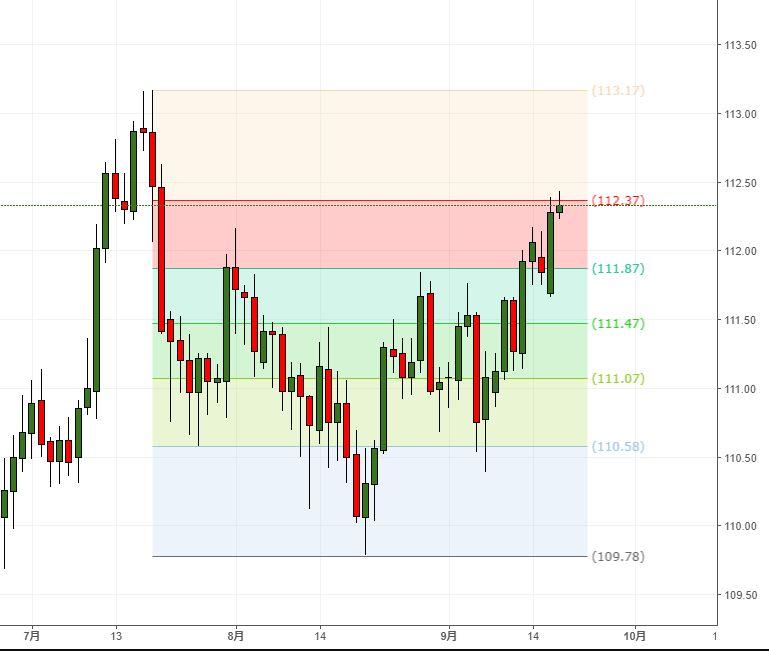 ドル高傾向は継続、ただ調整の動きにも注意(9/19夕)