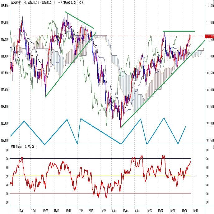 ドル円 米中貿易戦争激化でも上昇基調。(週報9月4週)