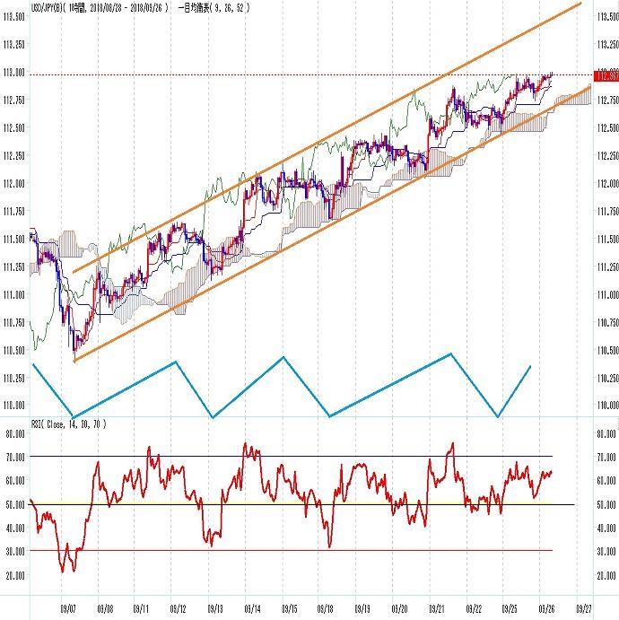ドル円 上昇維持しつつFOMC発表を迎える(9/26)