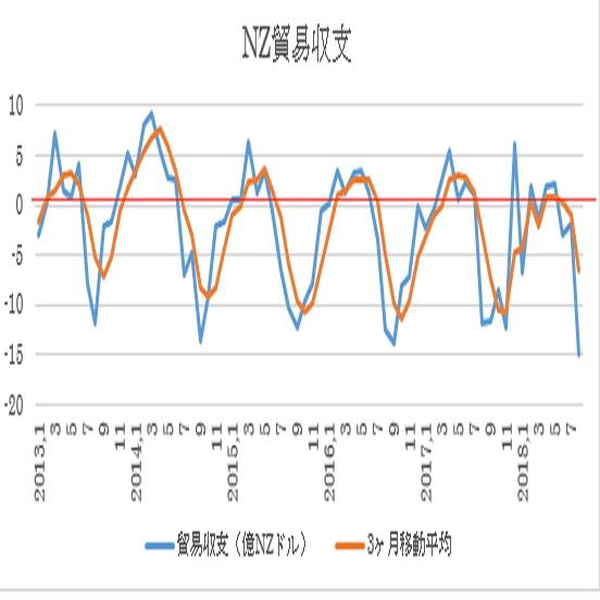 ニュージーランドの8月貿易収支結果(18/9/26)