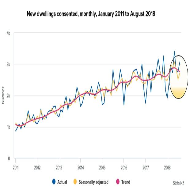 ニュージーランドの8月住宅建設許可件数結果(18/9/28)
