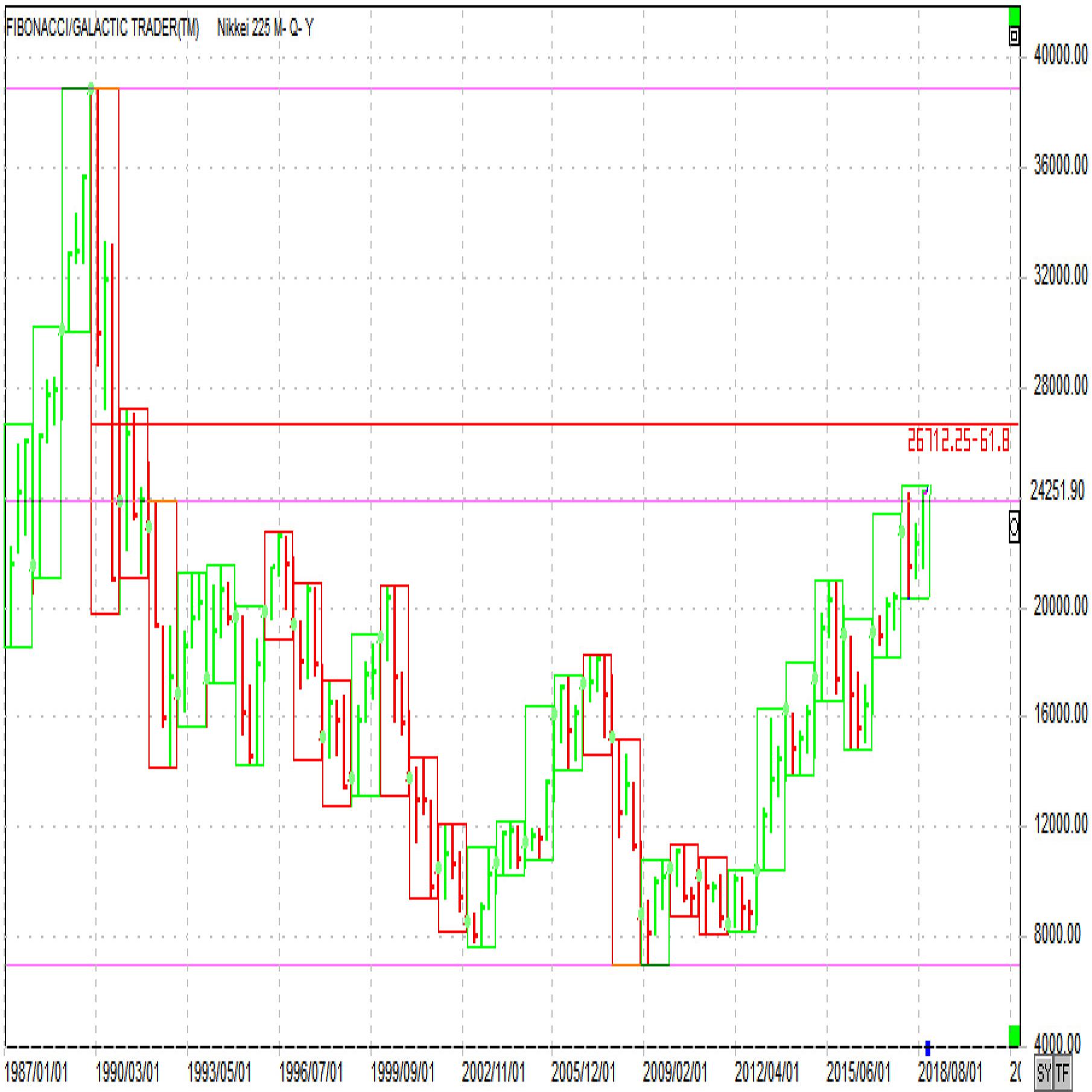 日経平均株価四半期足とターゲット