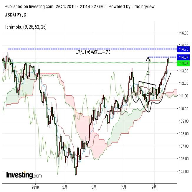 ドル円反落、欧州情勢懸念でリスク選好後退(10/3朝)