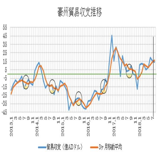 オーストラリアの8月貿易収支予想(18/10/3)