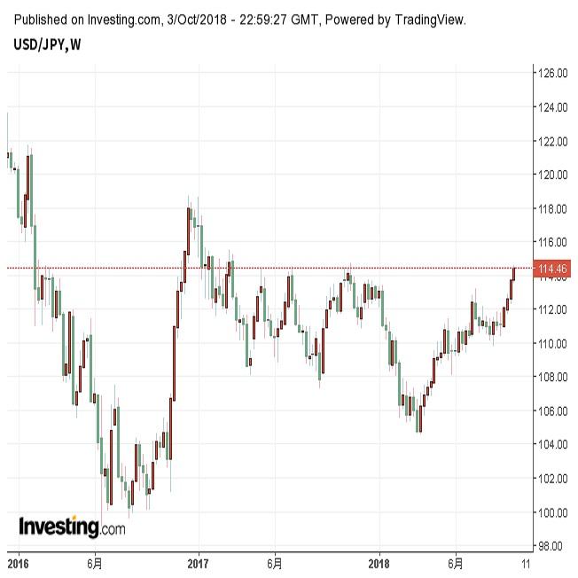 ドル円年初来高値更新 好調な米指標で(10/4朝)