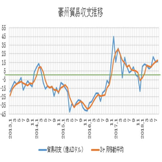オーストラリアの8月貿易収支結果(18/10/4)