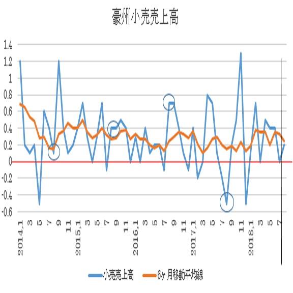 オーストラリア 8月小売売上高予想(18/10/4)