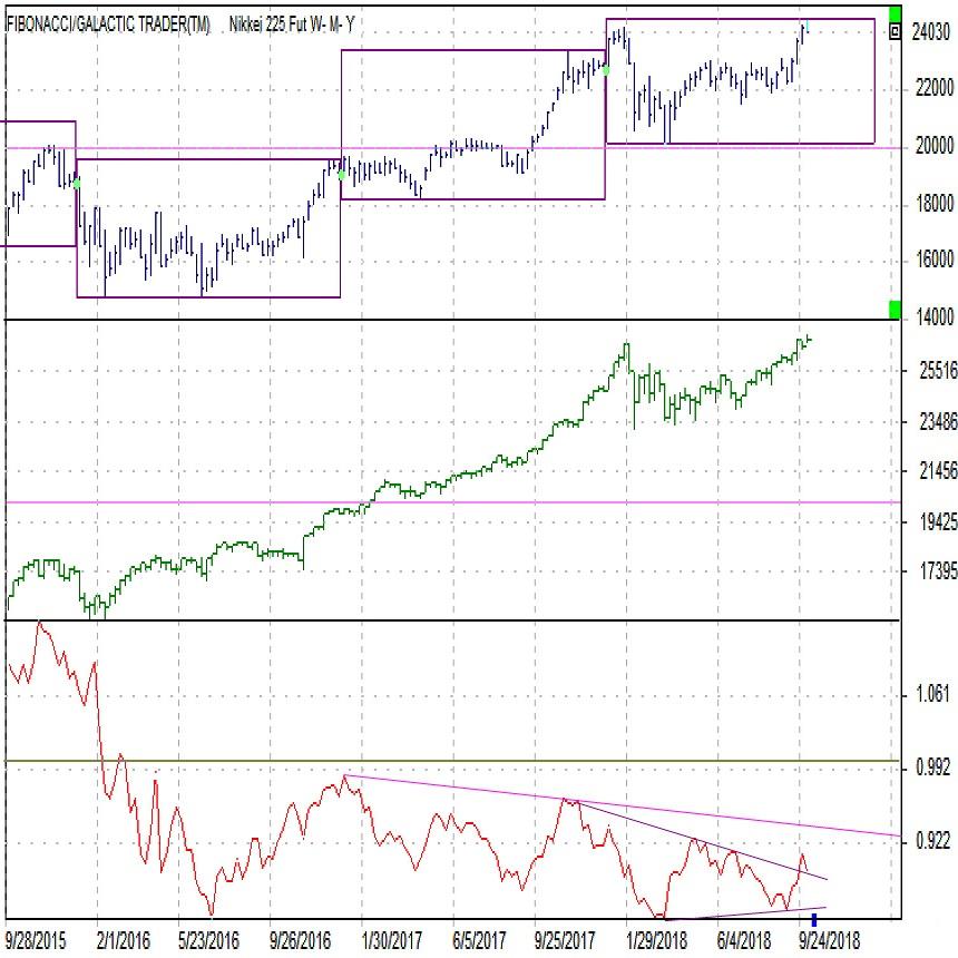 日経平均株価が上昇、ND倍率は?(10/4)