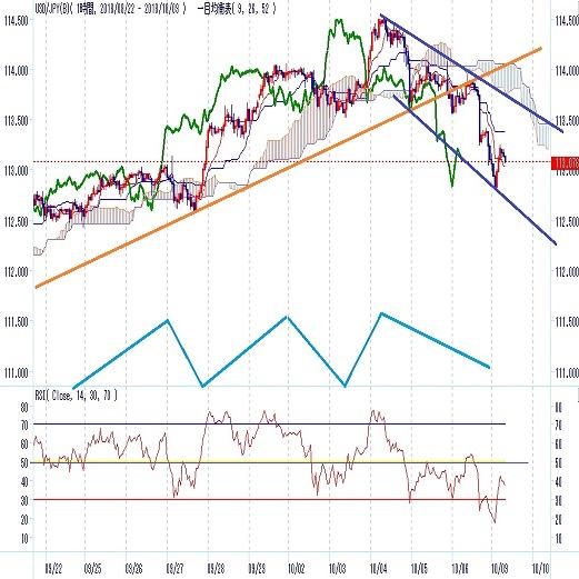 ドル円 10/4まで上昇基調、変化の動き(週報10月第2週)