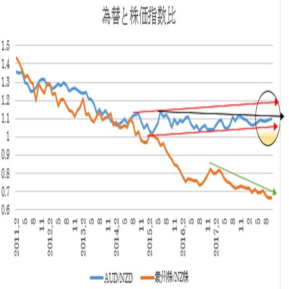 過去8年間弱の豪州株式・NZ株式及び為替の動き(10/10)