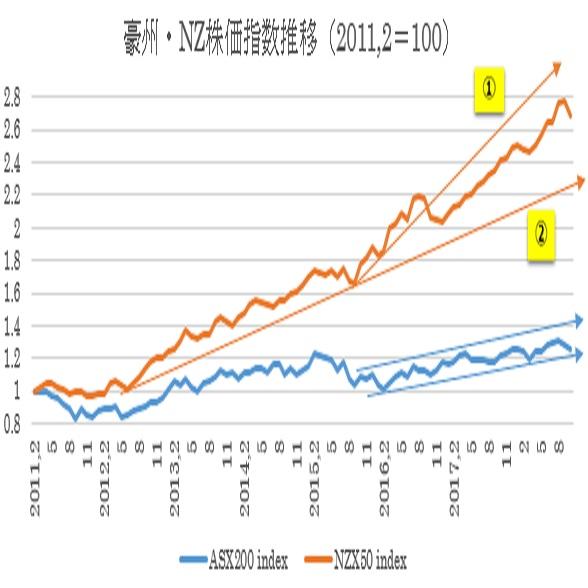 豪州株価指数とNZ株価指数推移