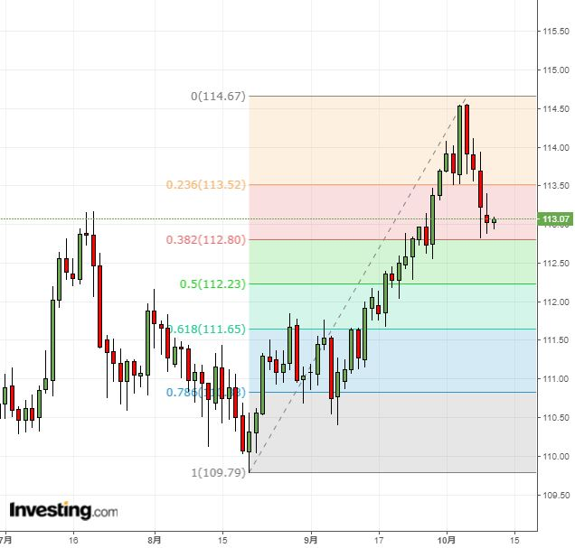 ドル円時間調整続く、気掛かりは欧州情勢(10/10夕)