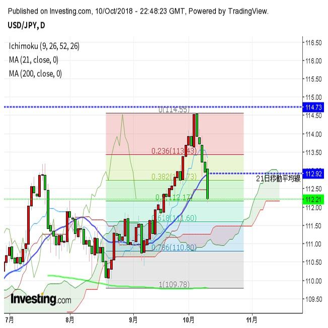 米株急落、リスク回避でドル円112円台前半